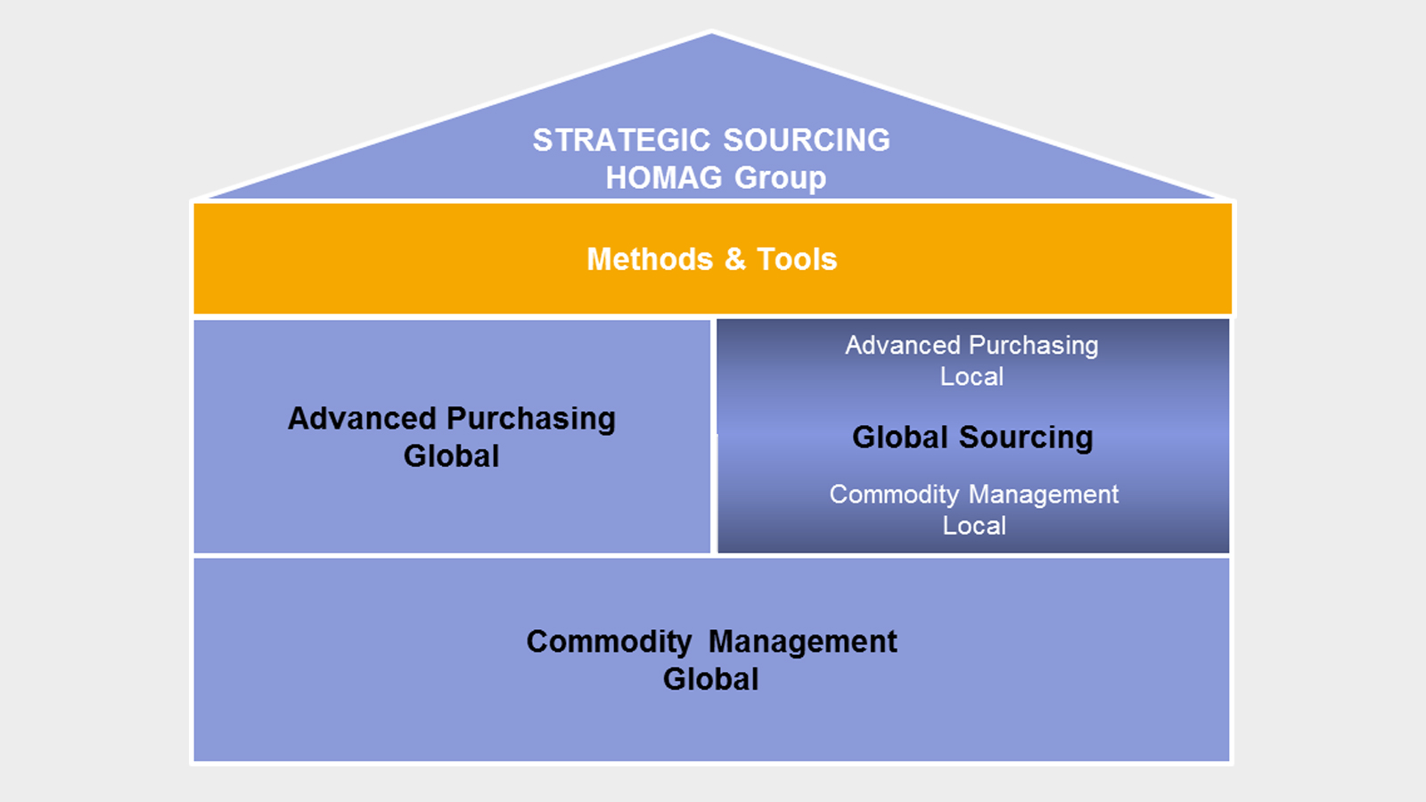 Graph Strategic Sourcing